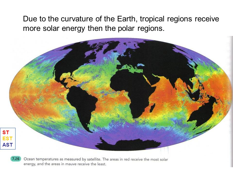 Due to the curvature of the Earth, tropical regions receive more solar energy then the polar regions.
