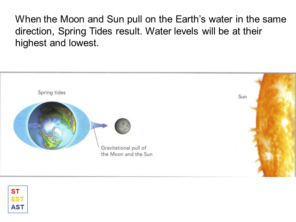 When the Moon and Sun pull on the Earth's water in the same direction, Spring Tides result. Water levels will be at their highest and lowest.