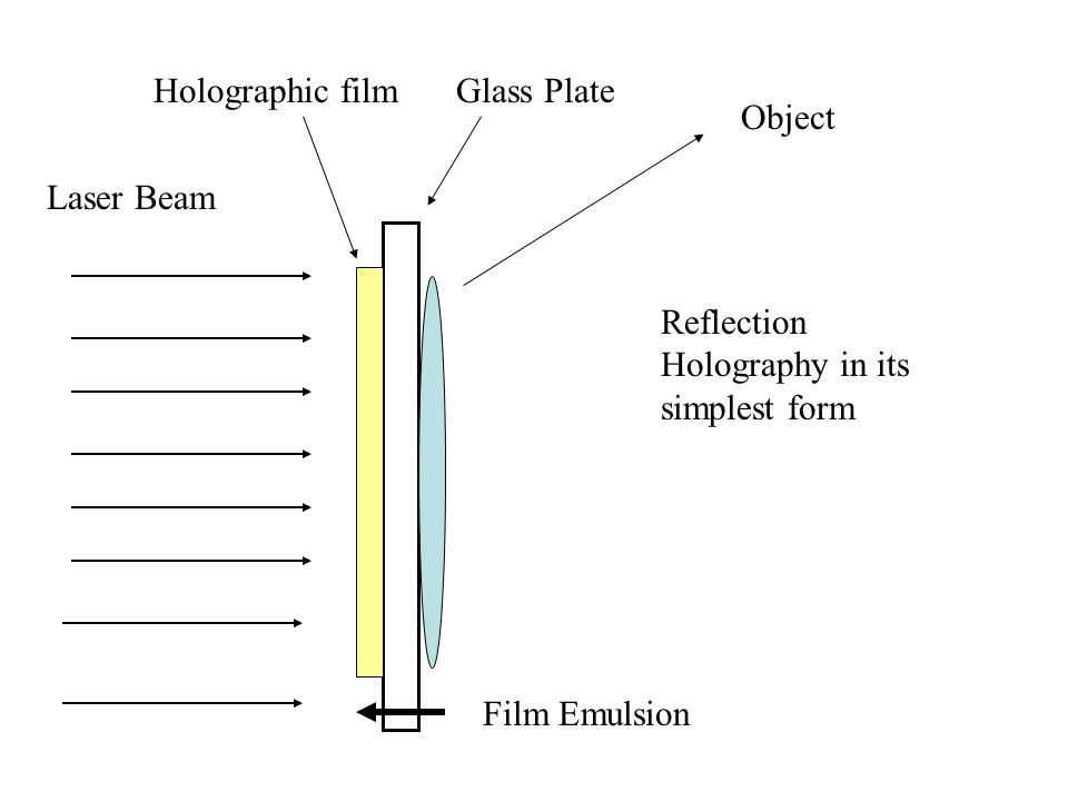 Holographic film Glass Plate. Object. Laser Beam.