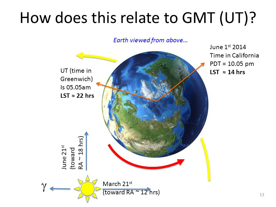 How does this relate to GMT (UT)