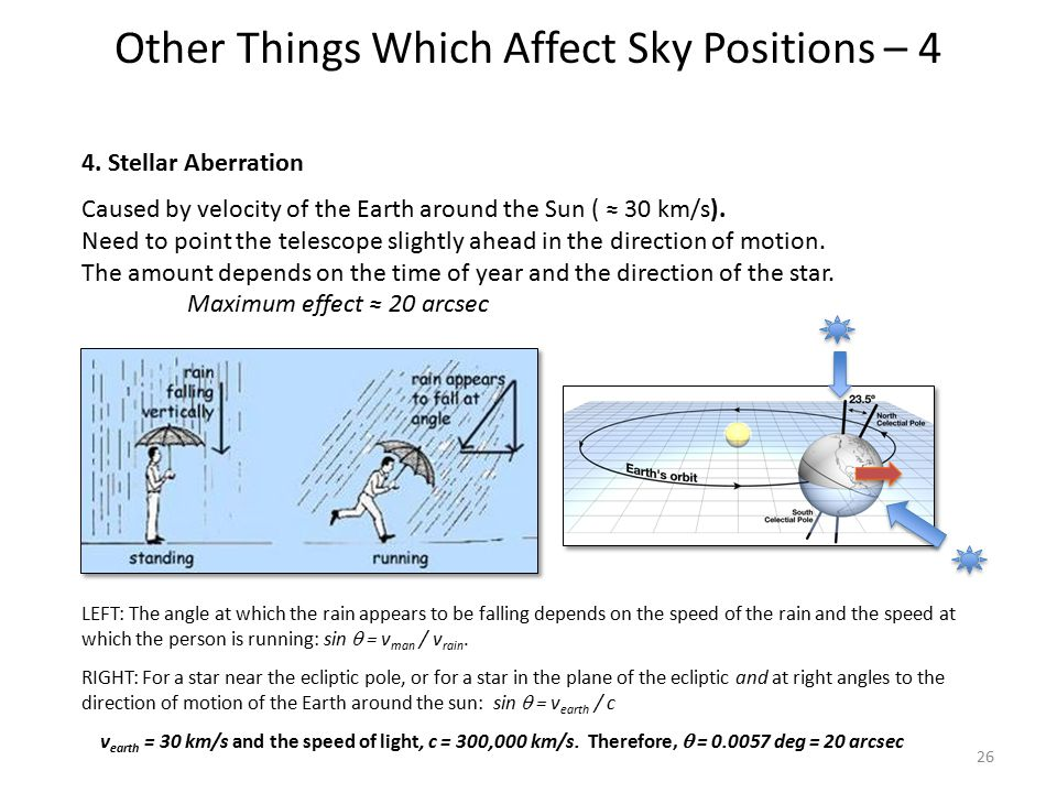 Other Things Which Affect Sky Positions – 4