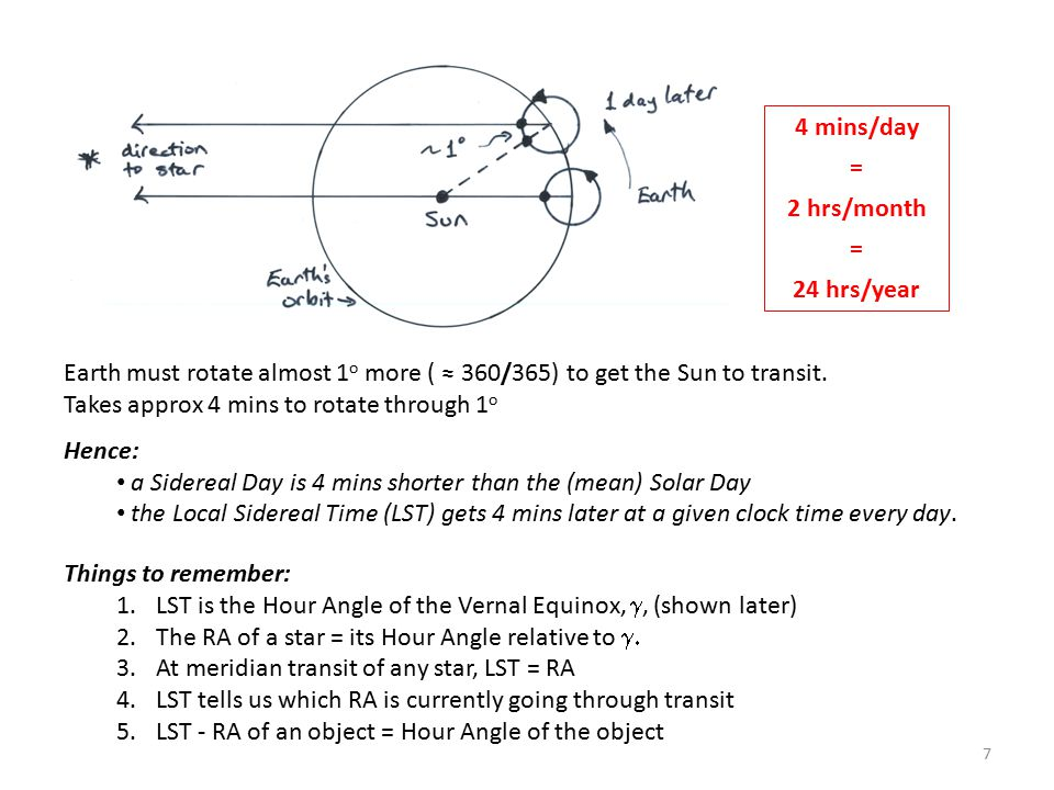 4 mins/day = 2 hrs/month. 24 hrs/year. Earth must rotate almost 1o more ( ≈ 360/365) to get the Sun to transit.