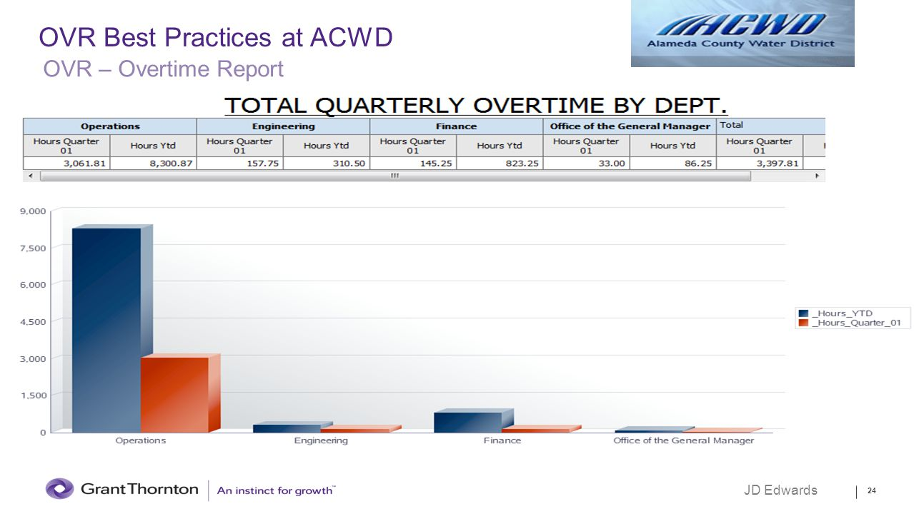 OVR Best Practices at ACWD