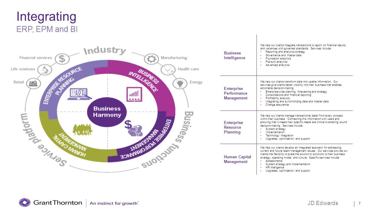 Integrating ERP, EPM and BI JD Edwards Business Intelligence