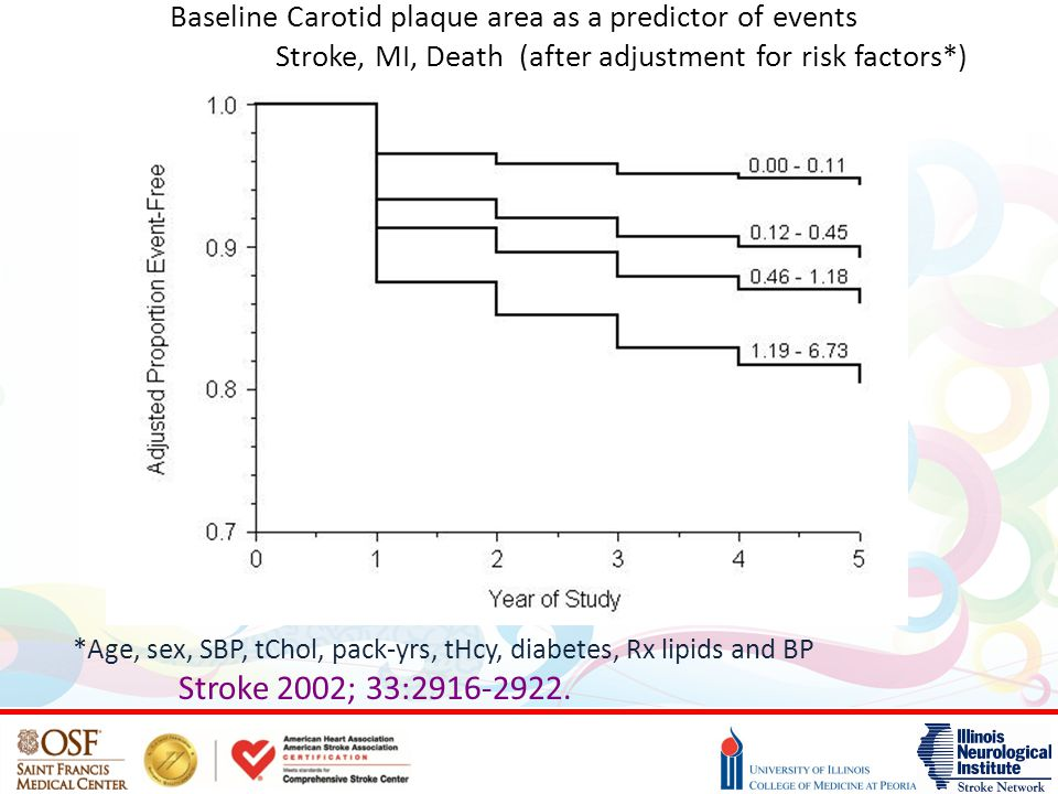 Baseline Carotid plaque area as a predictor of events