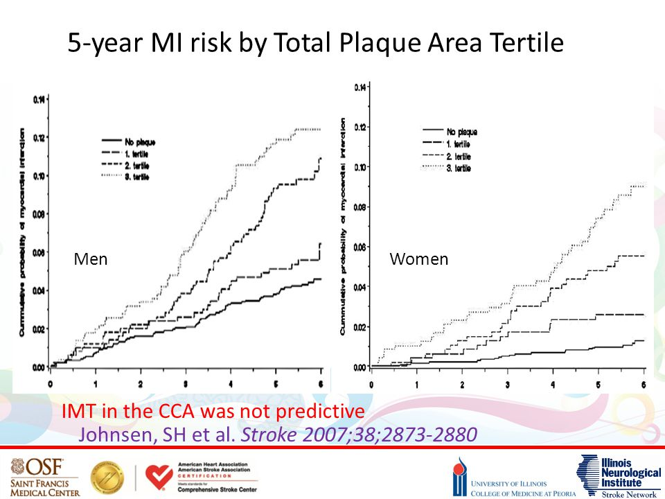 5-year MI risk by Total Plaque Area Tertile