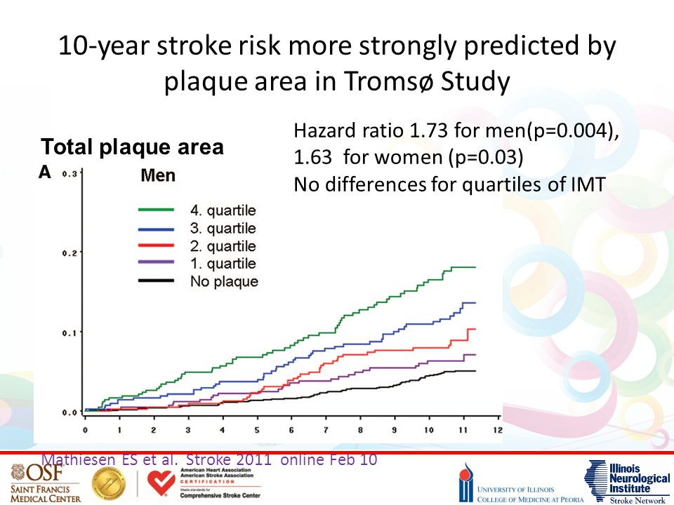 10-year stroke risk more strongly predicted by plaque area in Tromsø Study