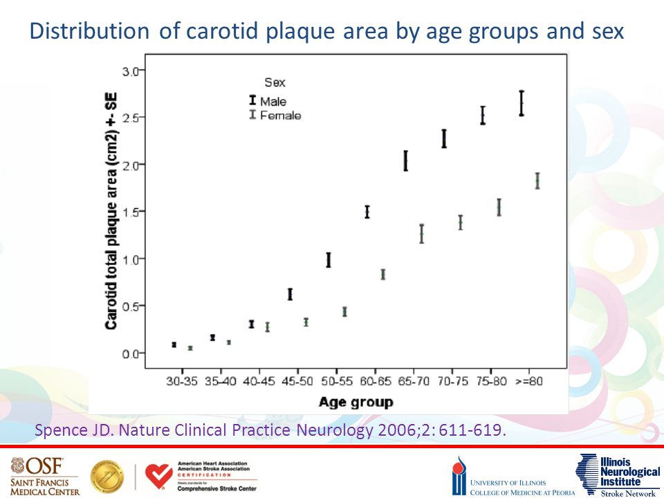 Distribution of carotid plaque area by age groups and sex