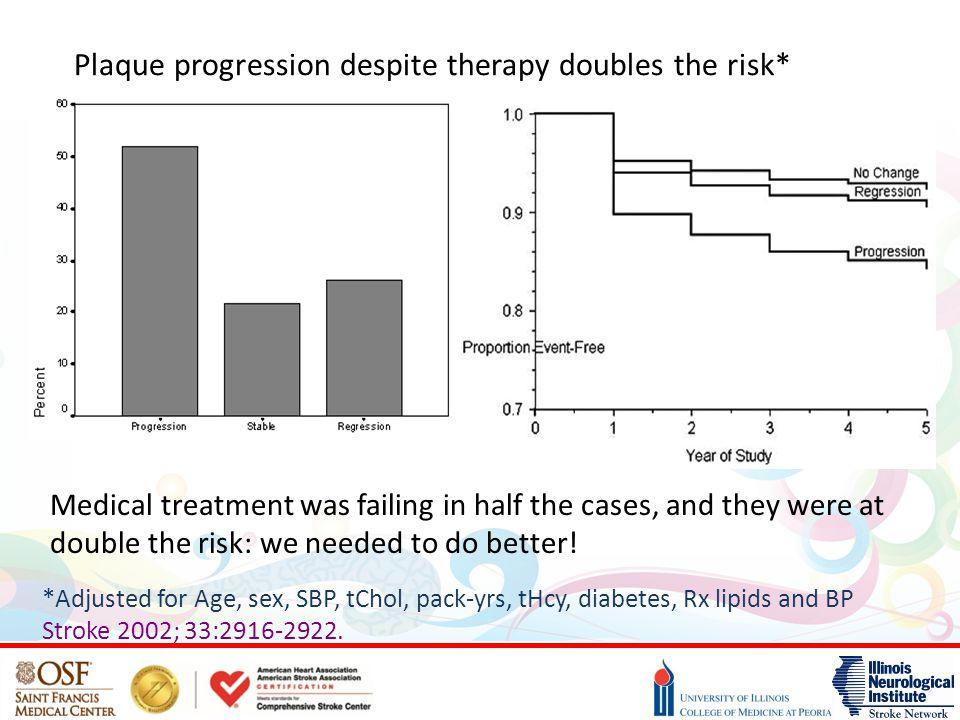 Plaque progression despite therapy doubles the risk*