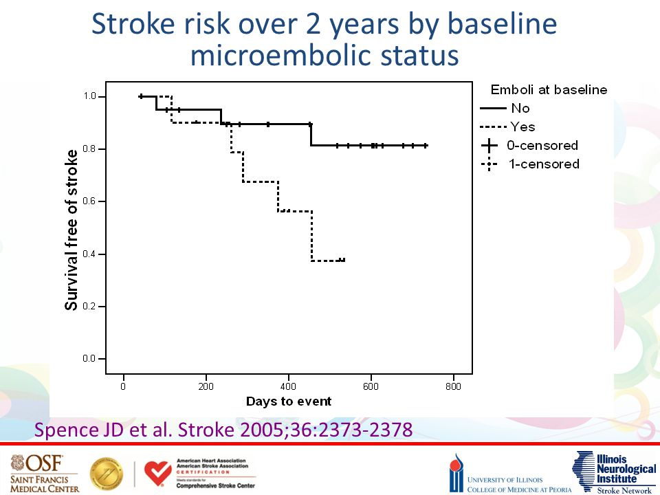 Stroke risk over 2 years by baseline microembolic status
