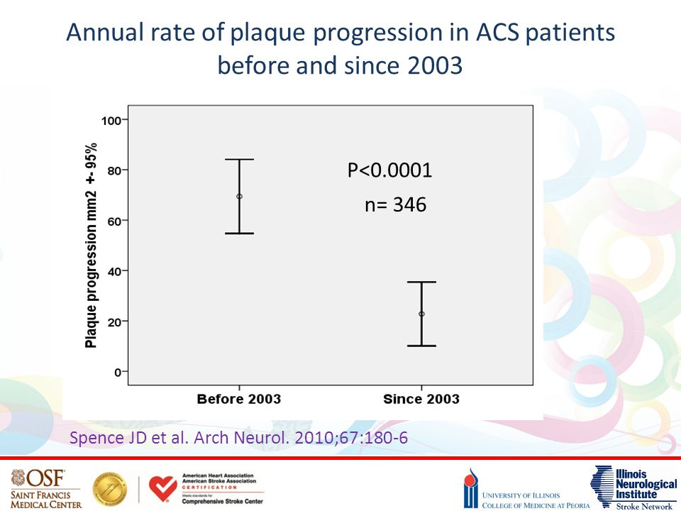 Annual rate of plaque progression in ACS patients before and since 2003