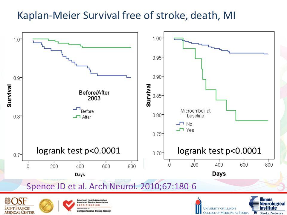 Kaplan-Meier Survival free of stroke, death, MI