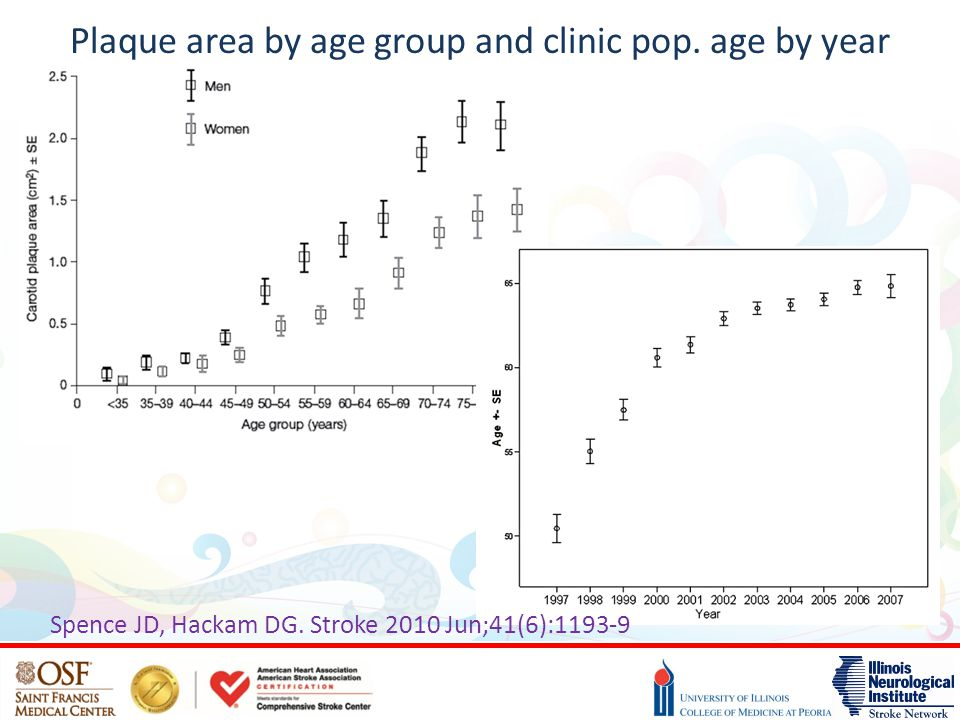 Plaque area by age group and clinic pop. age by year