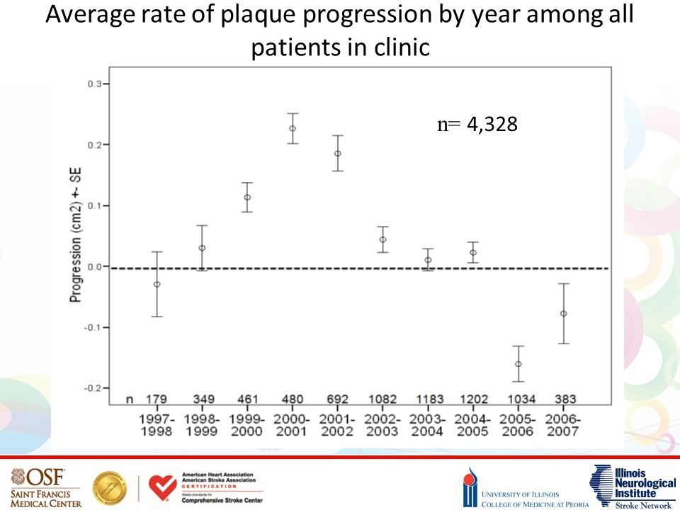 Average rate of plaque progression by year among all patients in clinic