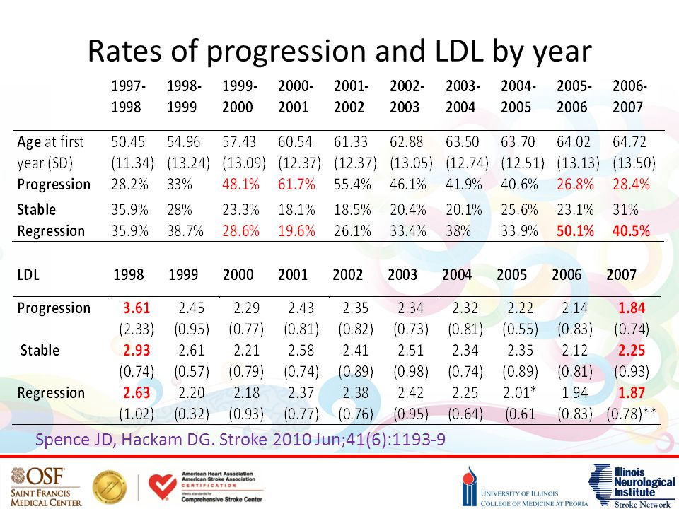 Rates of progression and LDL by year