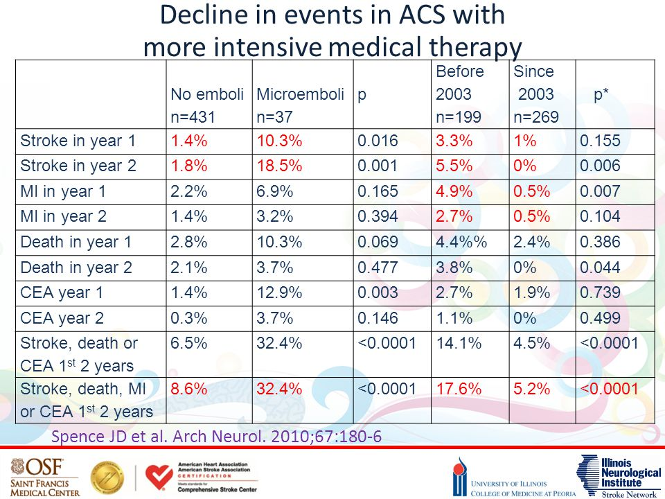 Decline in events in ACS with more intensive medical therapy