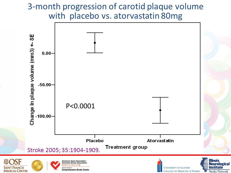 3-month progression of carotid plaque volume with placebo vs