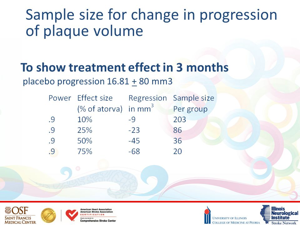 Sample size for change in progression of plaque volume