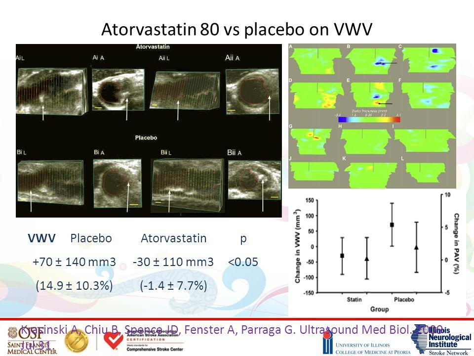 Atorvastatin 80 vs placebo on VWV
