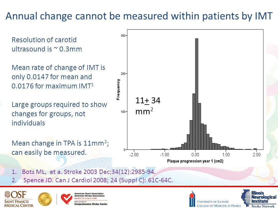Annual change cannot be measured within patients by IMT