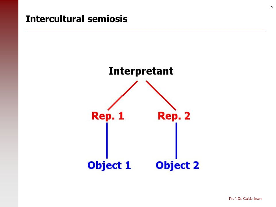 More answers Successful intercultural contact depends on successful intercultural semiosis.