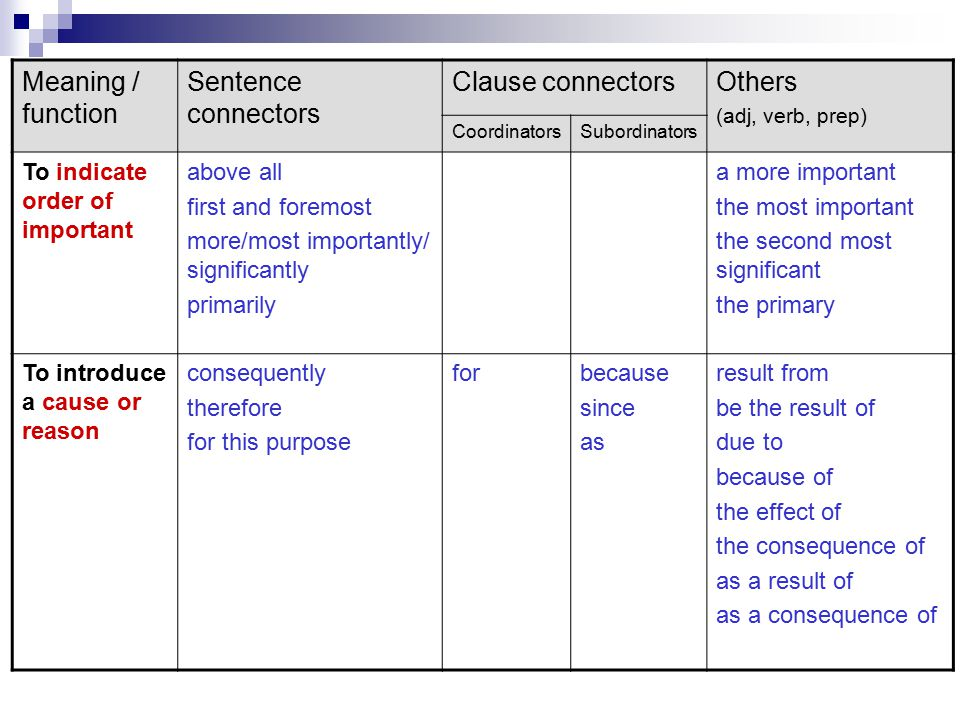 Meaning / function Sentence connectors Clause connectors Others