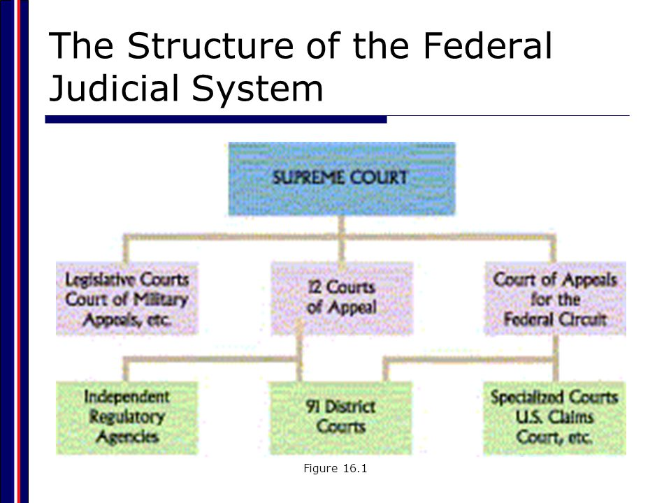 the judicial system structure of todays society in the works of edward greenspan Judicial review the judicial branch is one of the three branches of government, established in the united states constitution the judicial branch is a dual court system consisting of states courts, and the federal courts, each have their specific jurisdiction.