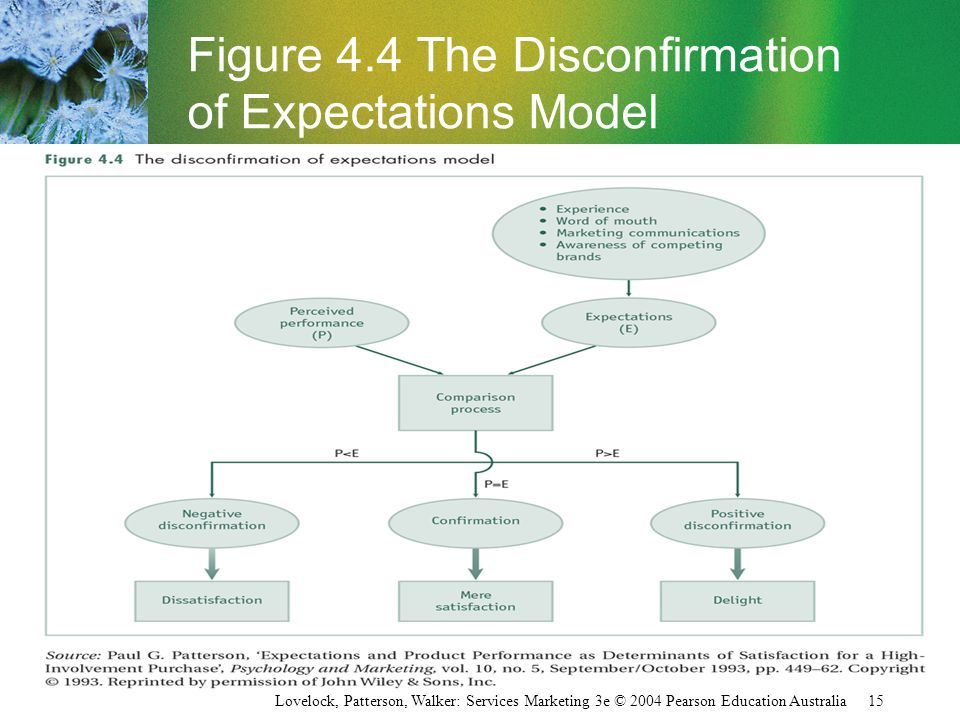 disconfirmation of expectation model Examining two expectation disconfirmation theory models: assimilation and  asymmetry effects  bernard tan was the accepting senior editor this article  was.