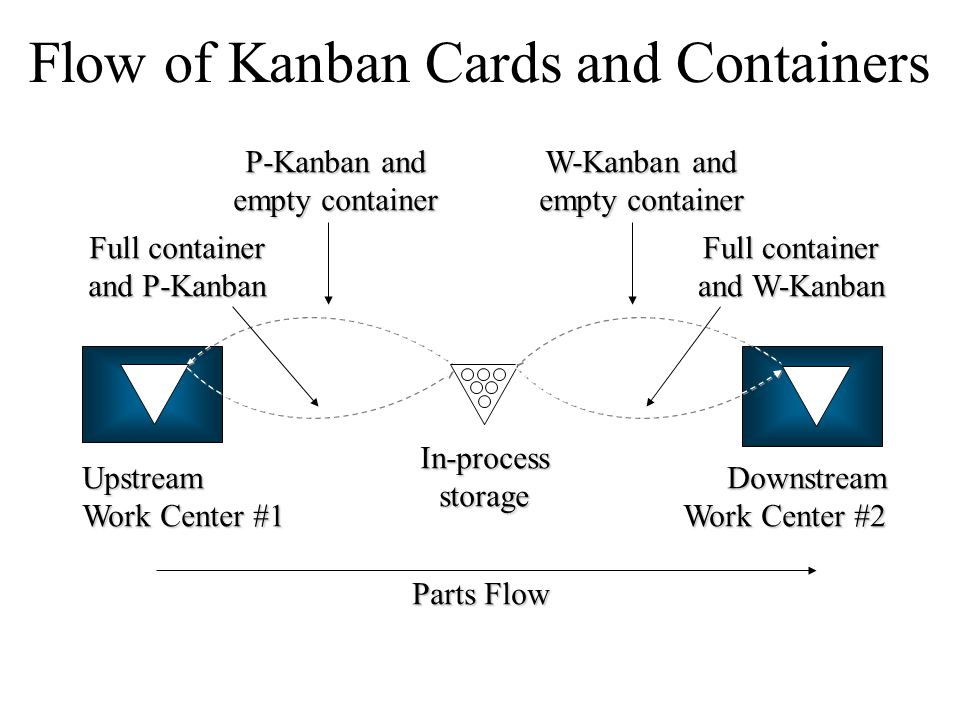 Flow of Kanban Cards and Containers
