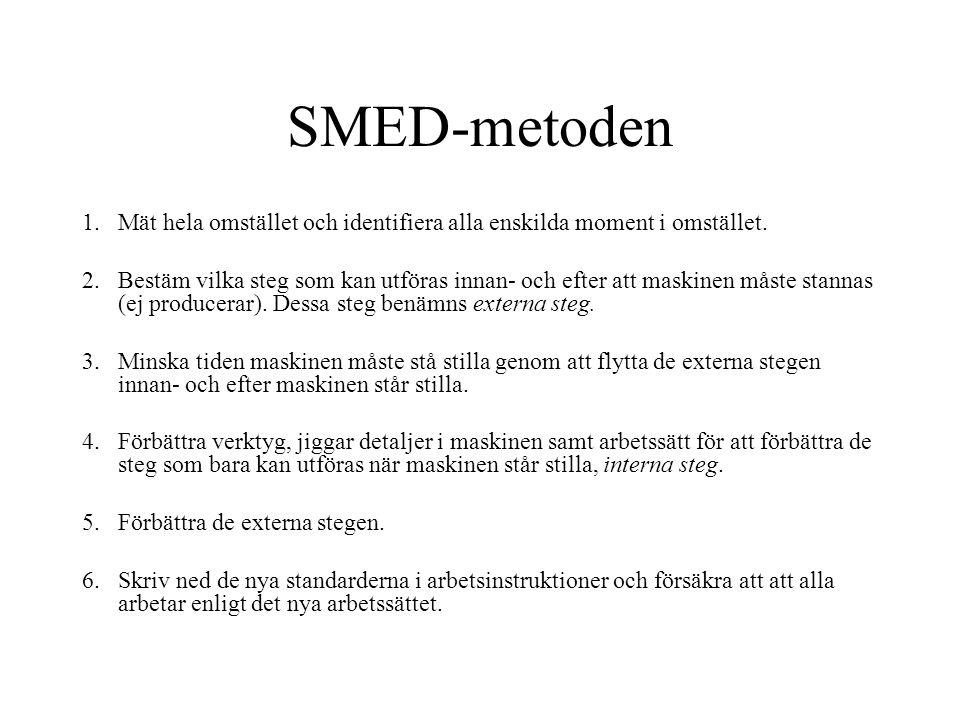 SMED-metoden Mät hela omstället och identifiera alla enskilda moment i omstället.