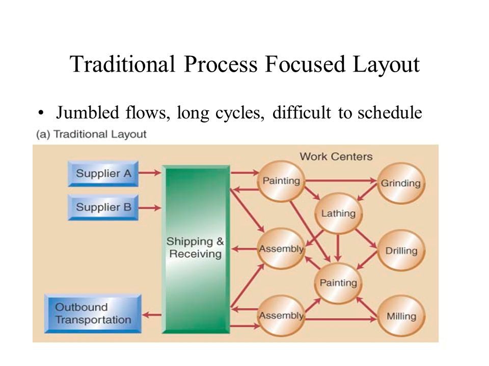 Traditional Process Focused Layout