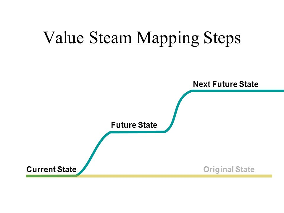 Value Steam Mapping Steps