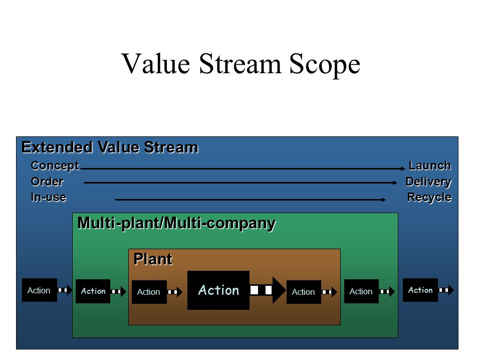 Value Stream Scope Extended Value Stream Multi-plant/Multi-company