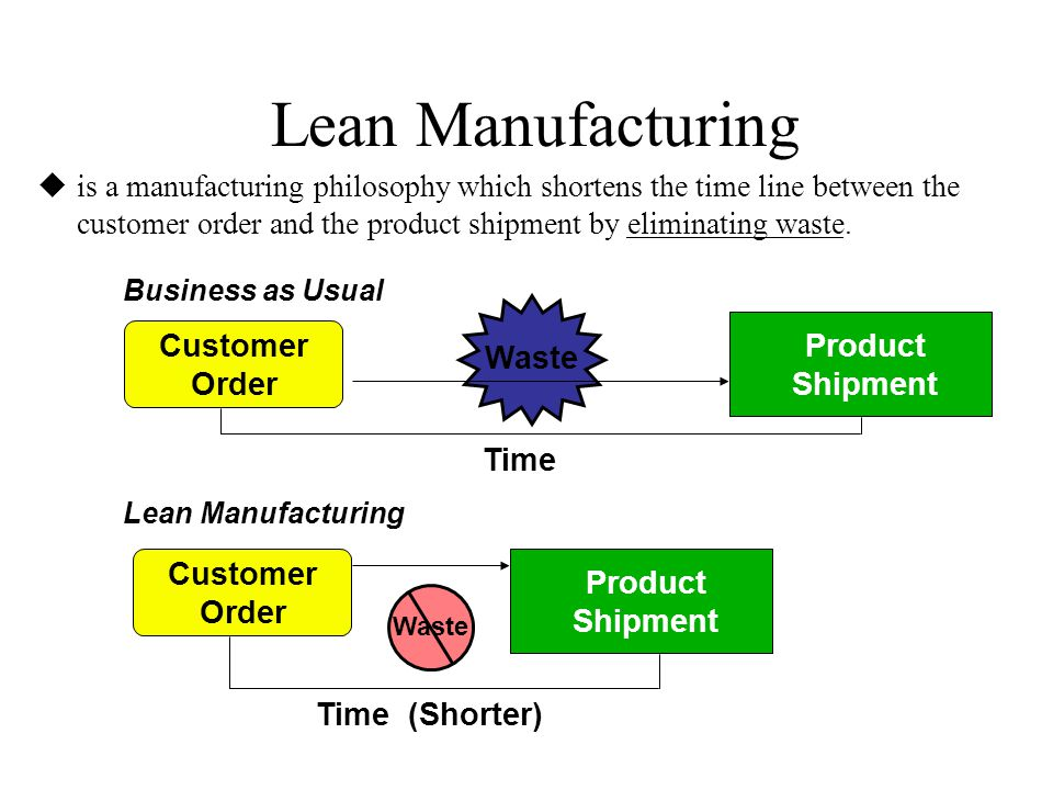 Lean Manufacturing Product Shipment Customer Order Waste Time Customer