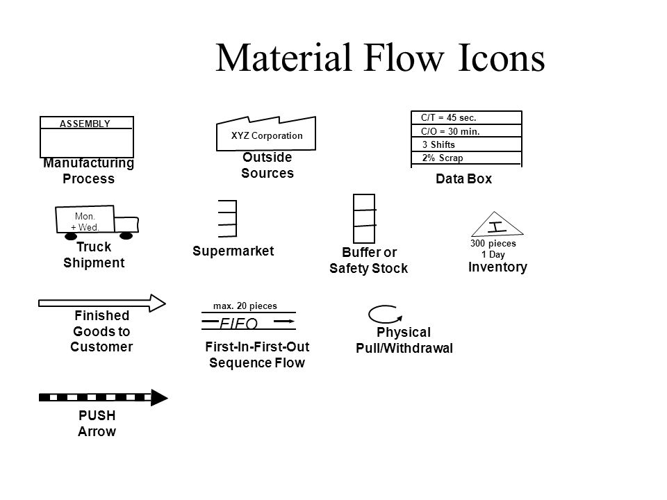 Material Flow Icons FIFO Outside Sources Manufacturing Process