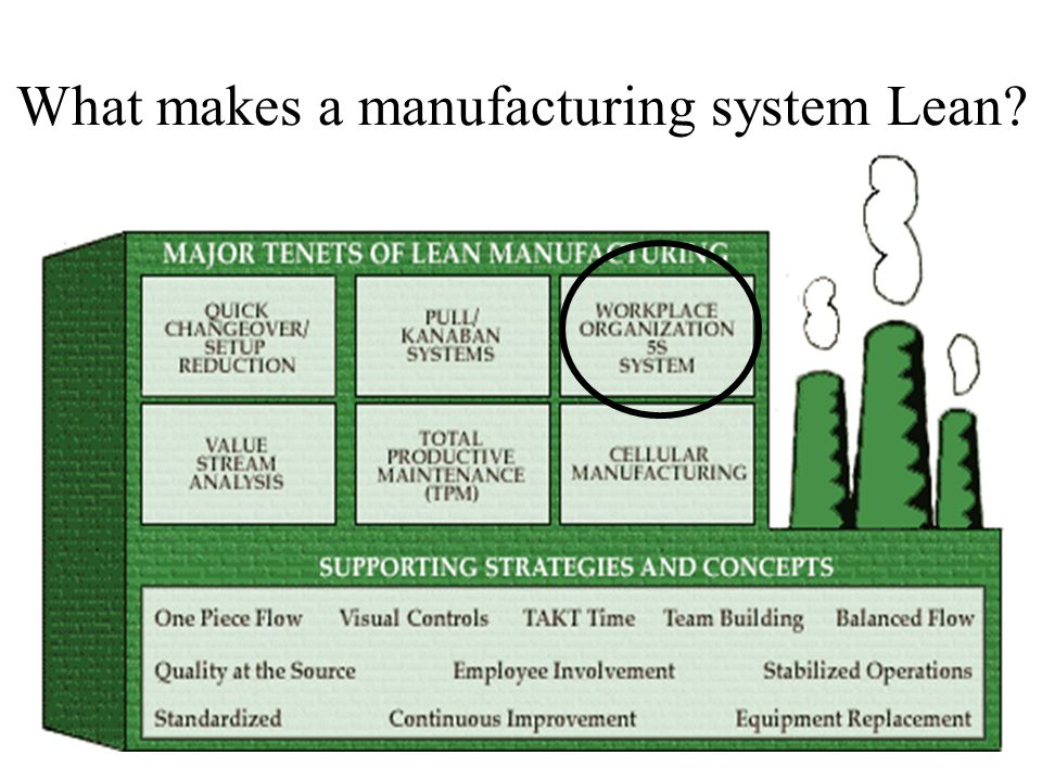 What makes a manufacturing system Lean