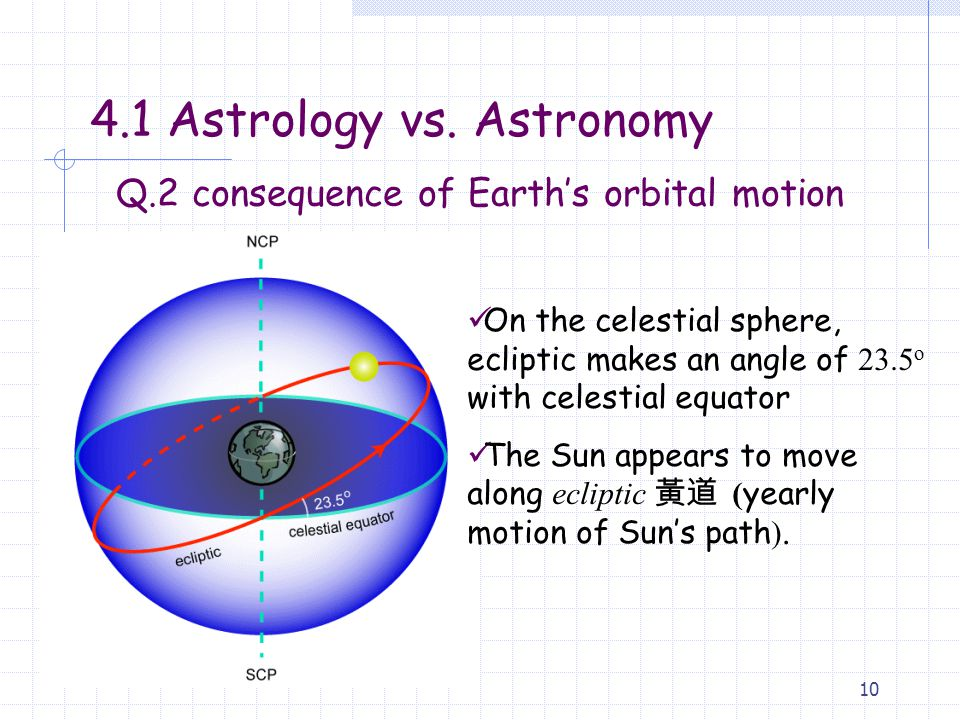 Q.2 consequence of Earth's orbital motion