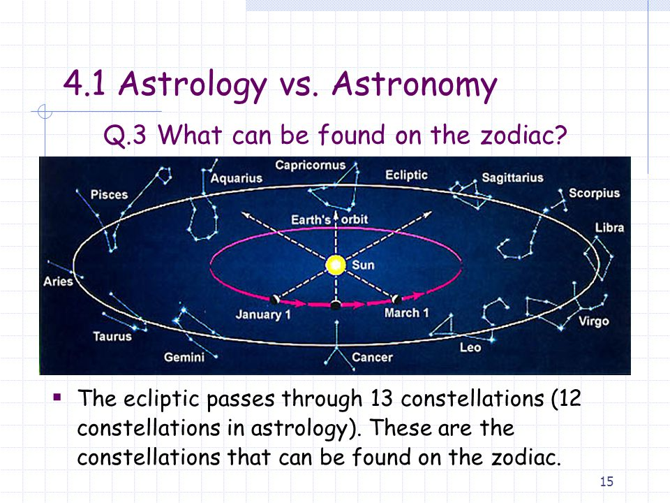 Q.3 What can be found on the zodiac