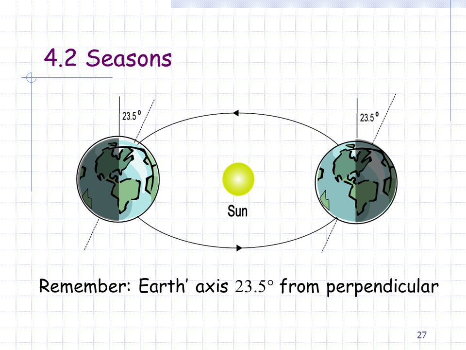 Remember: Earth' axis 23.5 from perpendicular