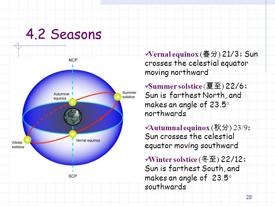 4.2 Seasons Vernal equinox (春分) 21/3: Sun crosses the celestial equator moving northward.
