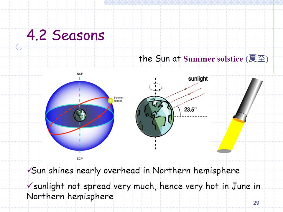 4.2 Seasons the Sun at Summer solstice (夏至)