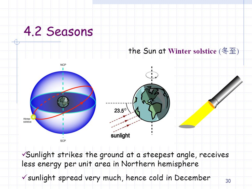 4.2 Seasons the Sun at Winter solstice (冬至)
