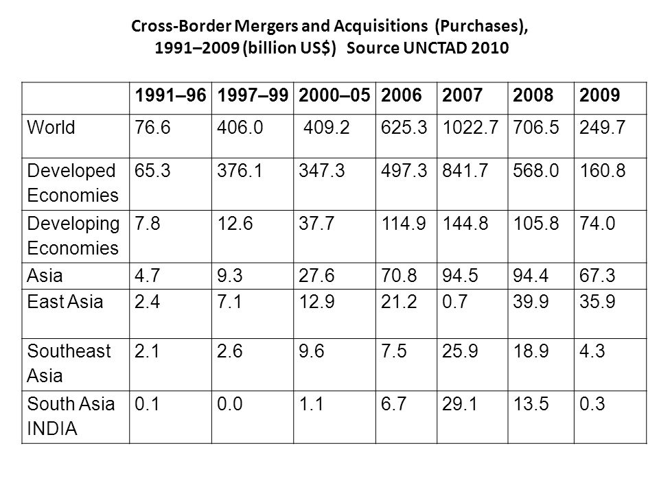 Cross-Border Mergers and Acquisitions (Purchases), 1991–2009 (billion US$) Source UNCTAD 2010