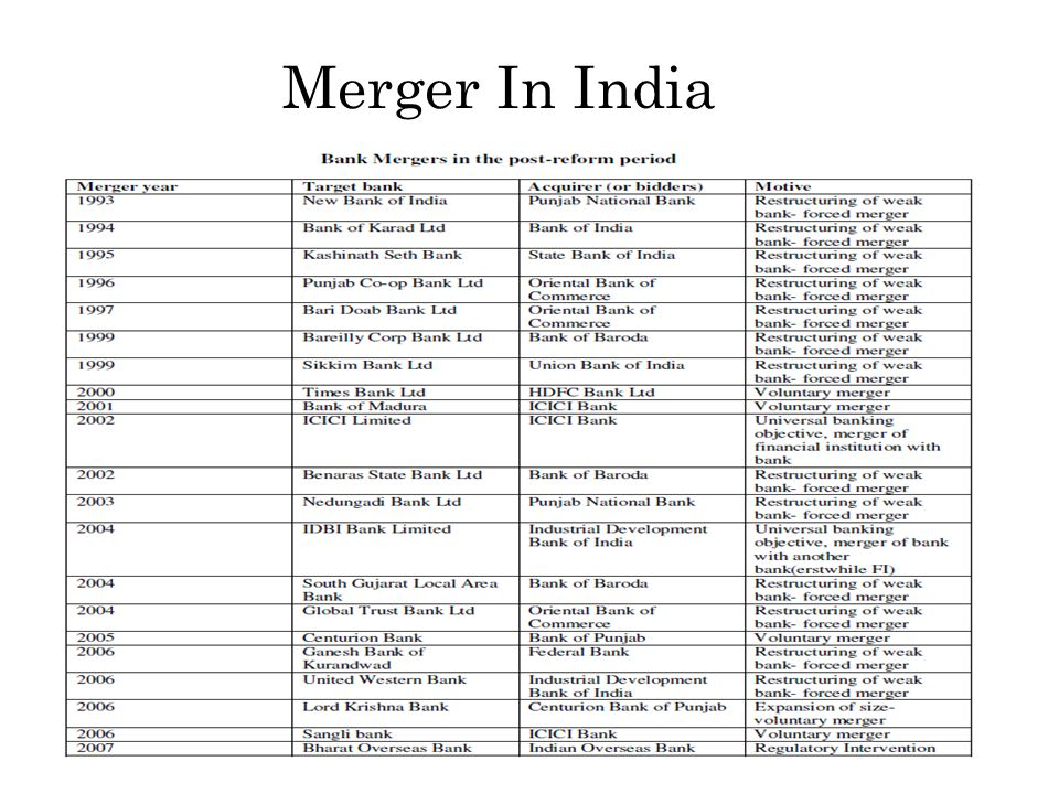 Merger In India