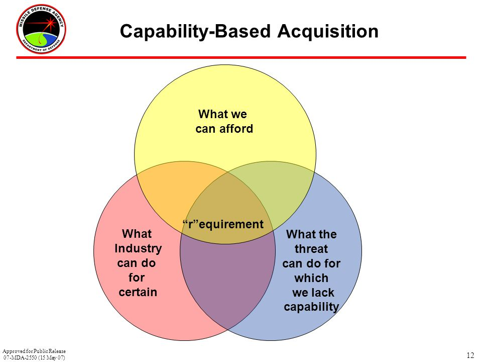 Capability-Based Acquisition