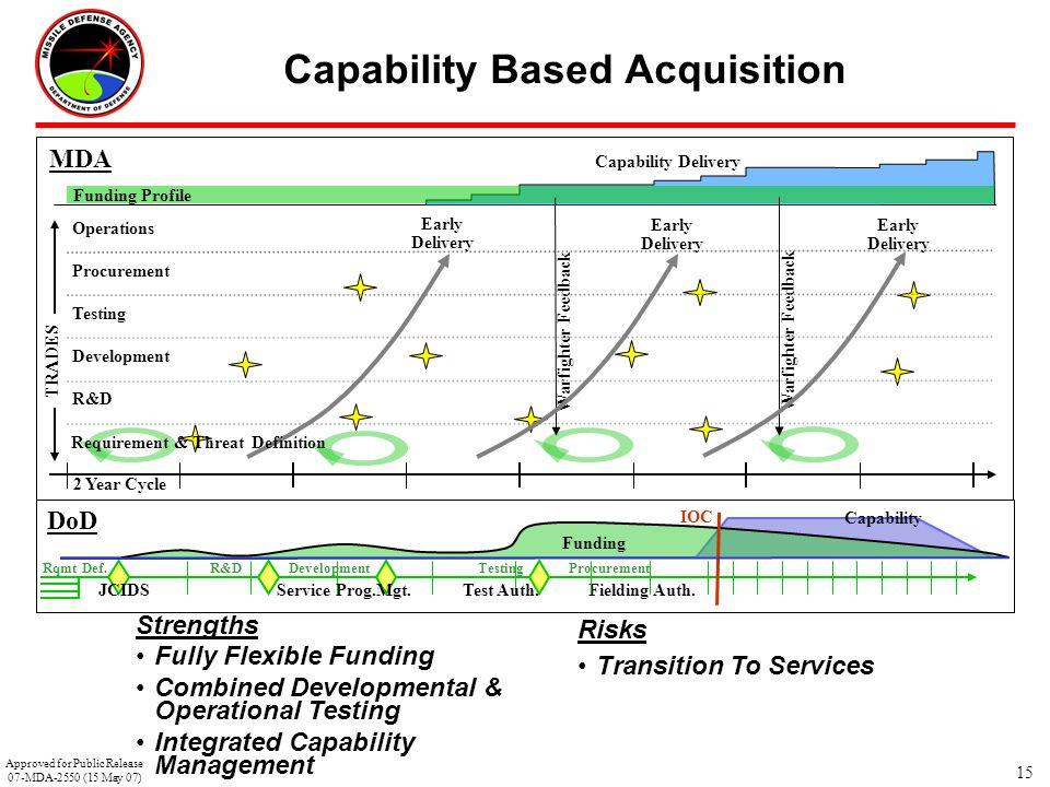 Capability Based Acquisition