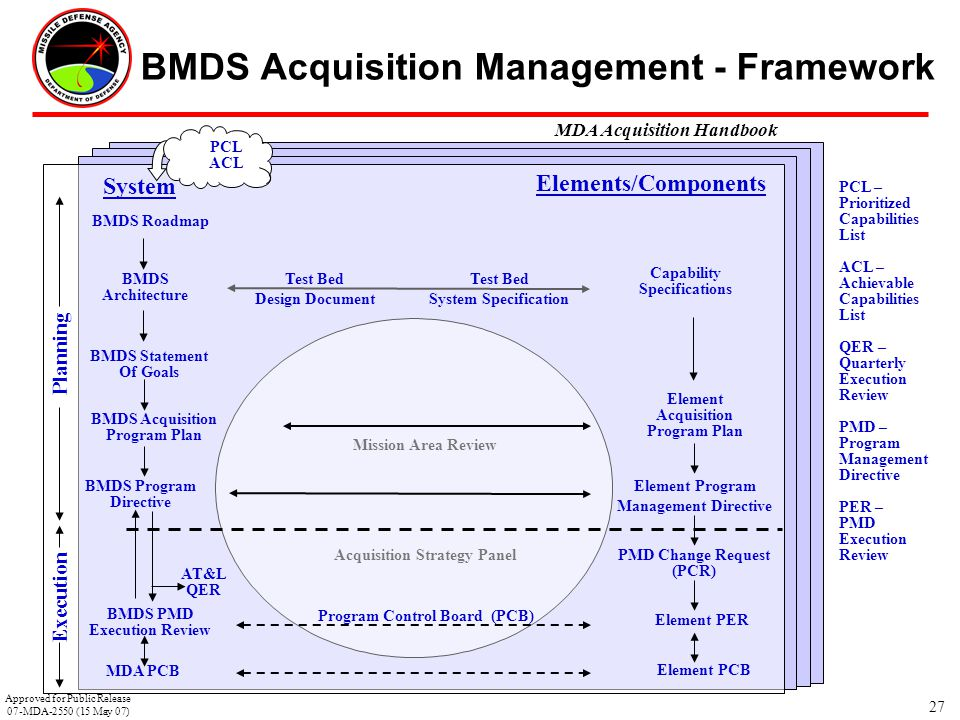 BMDS Acquisition Management - Framework