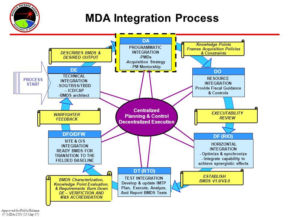 MDA Integration Process