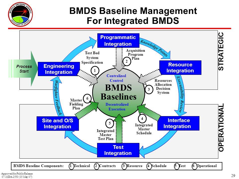 BMDS Baseline Management For Integrated BMDS