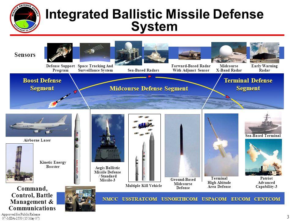 Integrated Ballistic Missile Defense System